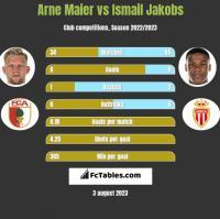 Arne Maier vs Ismail Jakobs h2h player stats