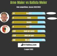 Arne Maier vs Batista Meier h2h player stats