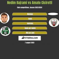 Nedim Bajrami vs Amato Ciciretti h2h player stats