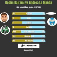 Nedim Bajrami vs Andrea La Mantia h2h player stats