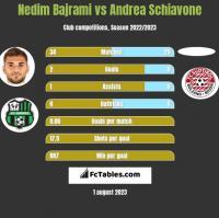 Nedim Bajrami vs Andrea Schiavone h2h player stats
