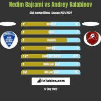 Nedim Bajrami vs Andrey Galabinov h2h player stats