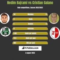 Nedim Bajrami vs Cristian Galano h2h player stats