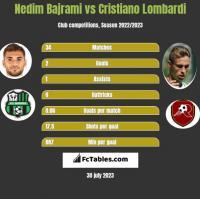 Nedim Bajrami vs Cristiano Lombardi h2h player stats