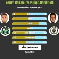 Nedim Bajrami vs Filippo Bandinelli h2h player stats