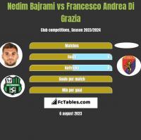 Nedim Bajrami vs Francesco Andrea Di Grazia h2h player stats