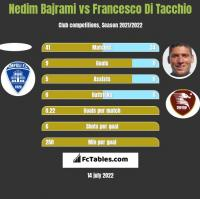 Nedim Bajrami vs Francesco Di Tacchio h2h player stats