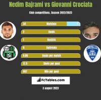 Nedim Bajrami vs Giovanni Crociata h2h player stats