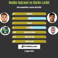 Nedim Bajrami vs Karim Laribi h2h player stats