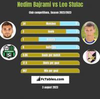 Nedim Bajrami vs Leo Stulac h2h player stats