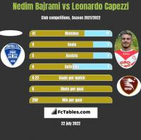Nedim Bajrami vs Leonardo Capezzi h2h player stats