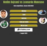 Nedim Bajrami vs Leonardo Mancuso h2h player stats