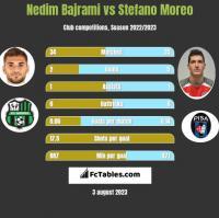 Nedim Bajrami vs Stefano Moreo h2h player stats