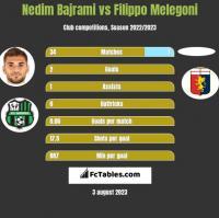 Nedim Bajrami vs Filippo Melegoni h2h player stats