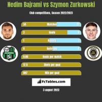 Nedim Bajrami vs Szymon Zurkowski h2h player stats