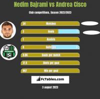 Nedim Bajrami vs Andrea Cisco h2h player stats
