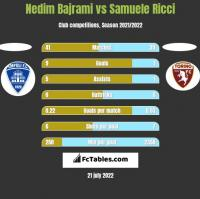 Nedim Bajrami vs Samuele Ricci h2h player stats