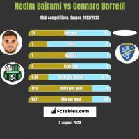 Nedim Bajrami vs Gennaro Borrelli h2h player stats