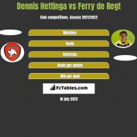 Dennis Hettinga vs Ferry de Regt h2h player stats