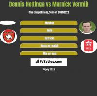 Dennis Hettinga vs Marnick Vermijl h2h player stats
