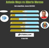 Antonio Moya vs Alberto Moreno h2h player stats