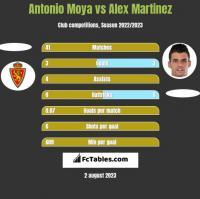 Antonio Moya vs Alex Martinez h2h player stats