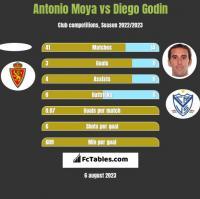 Antonio Moya vs Diego Godin h2h player stats