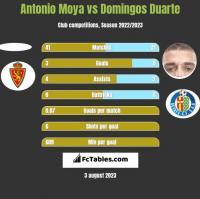 Antonio Moya vs Domingos Duarte h2h player stats