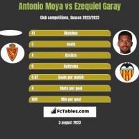 Antonio Moya vs Ezequiel Garay h2h player stats