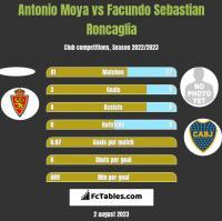 Antonio Moya vs Facundo Sebastian Roncaglia h2h player stats