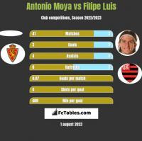 Antonio Moya vs Filipe Luis h2h player stats