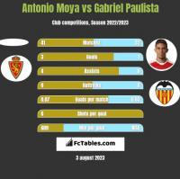 Antonio Moya vs Gabriel Paulista h2h player stats