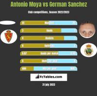 Antonio Moya vs German Sanchez h2h player stats
