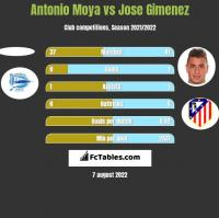 Antonio Moya vs Jose Gimenez h2h player stats