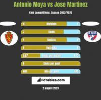 Antonio Moya vs Jose Martinez h2h player stats