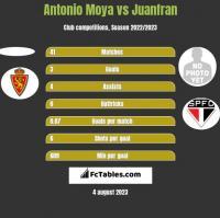 Antonio Moya vs Juanfran h2h player stats
