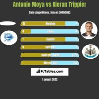 Antonio Moya vs Kieran Trippier h2h player stats