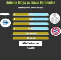 Antonio Moya vs Lucas Hernandez h2h player stats