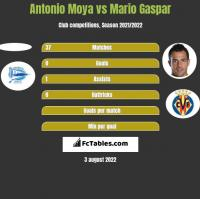 Antonio Moya vs Mario Gaspar h2h player stats