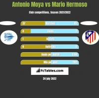 Antonio Moya vs Mario Hermoso h2h player stats