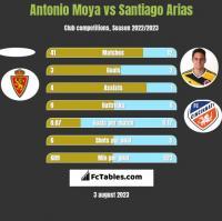 Antonio Moya vs Santiago Arias h2h player stats