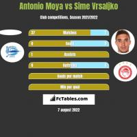 Antonio Moya vs Sime Vrsaljko h2h player stats