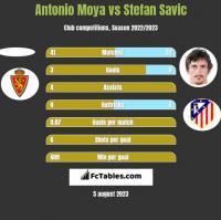 Antonio Moya vs Stefan Savic h2h player stats