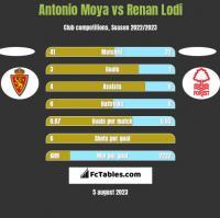Antonio Moya vs Renan Lodi h2h player stats