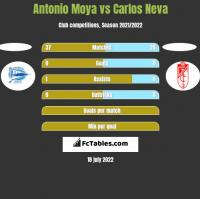Antonio Moya vs Carlos Neva h2h player stats
