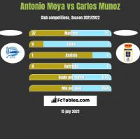 Antonio Moya vs Carlos Munoz h2h player stats
