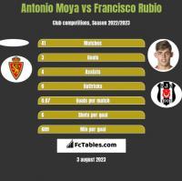 Antonio Moya vs Francisco Rubio h2h player stats