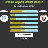 Antonio Moya vs Manuel Sanchez h2h player stats