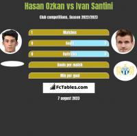 Hasan Ozkan vs Ivan Santini h2h player stats