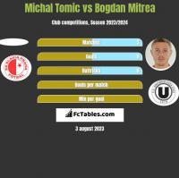 Michal Tomic vs Bogdan Mitrea h2h player stats